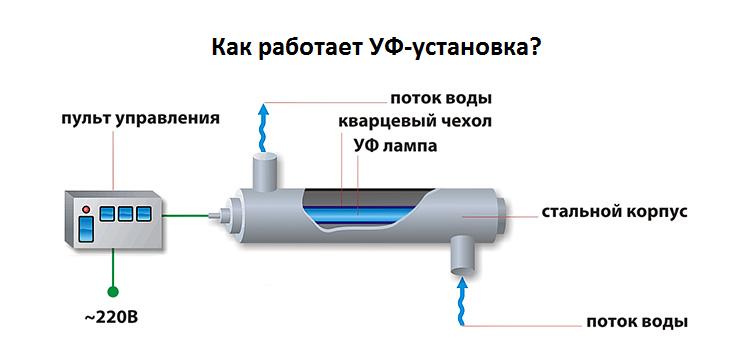 принцип работы ультрафиолетовой лампы для обеззараживания воды