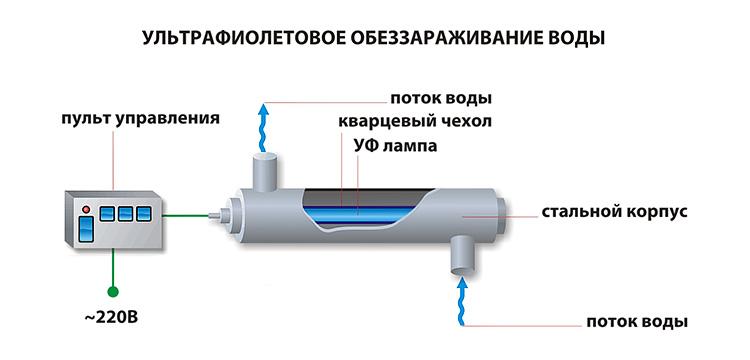 лучшая система очистки воды для дома