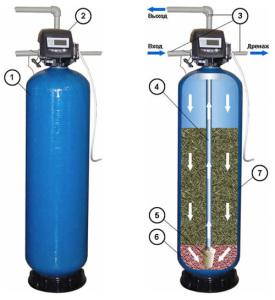 механические фильтры для воды промышленные