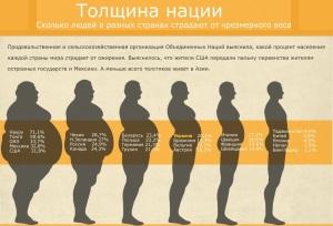 как избавиться от избыточного веса