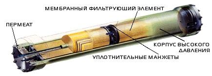 очистка промышленных мембран обратного осмоса в Киеве