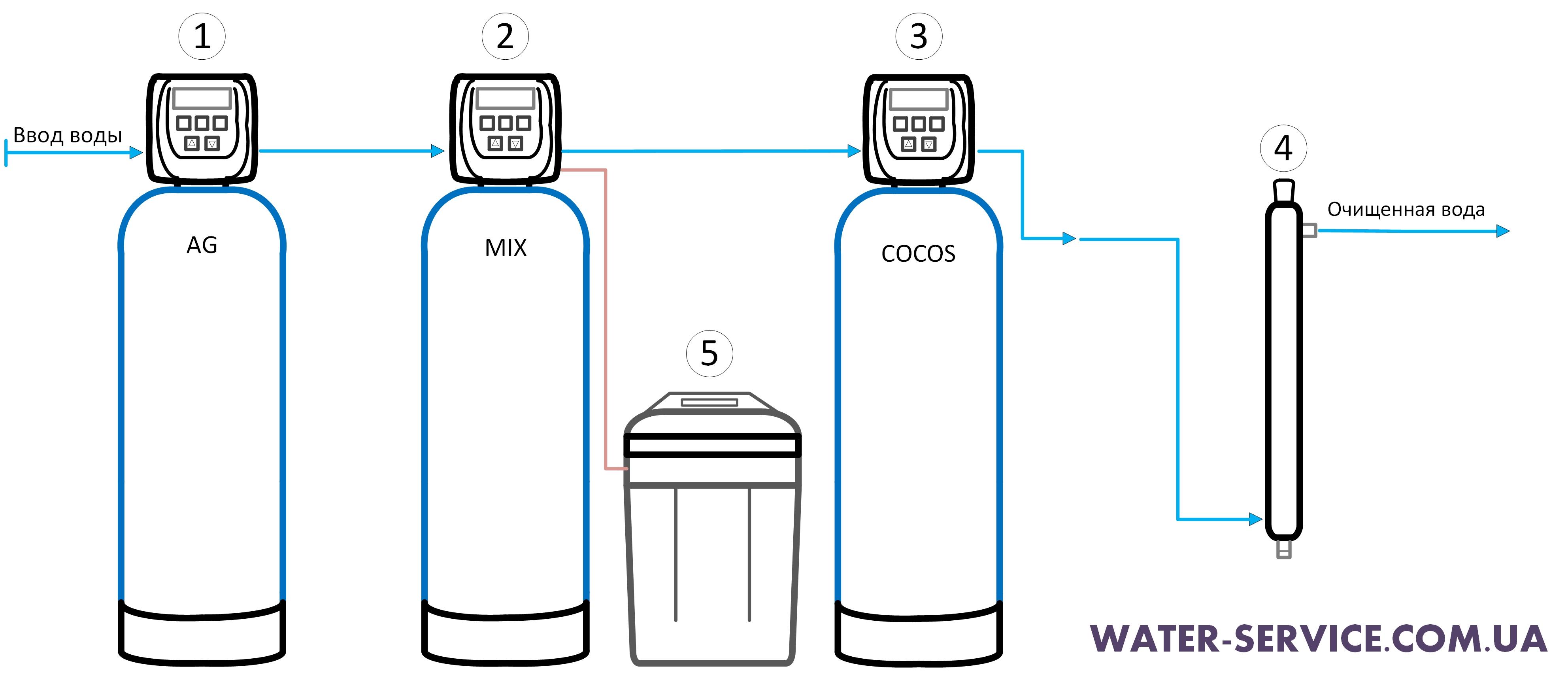 Очистка воды из скважины от сероводорода