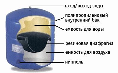 Бак для обратного осмоса на 50 литров