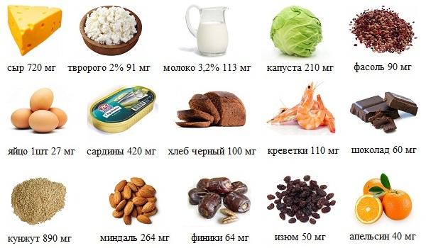 Содержание хлора в продуктах питания