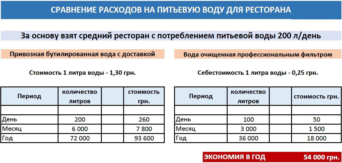 Купить фильтры очистки воды для ресторана. Системы очистки по доступной цене в Киеве