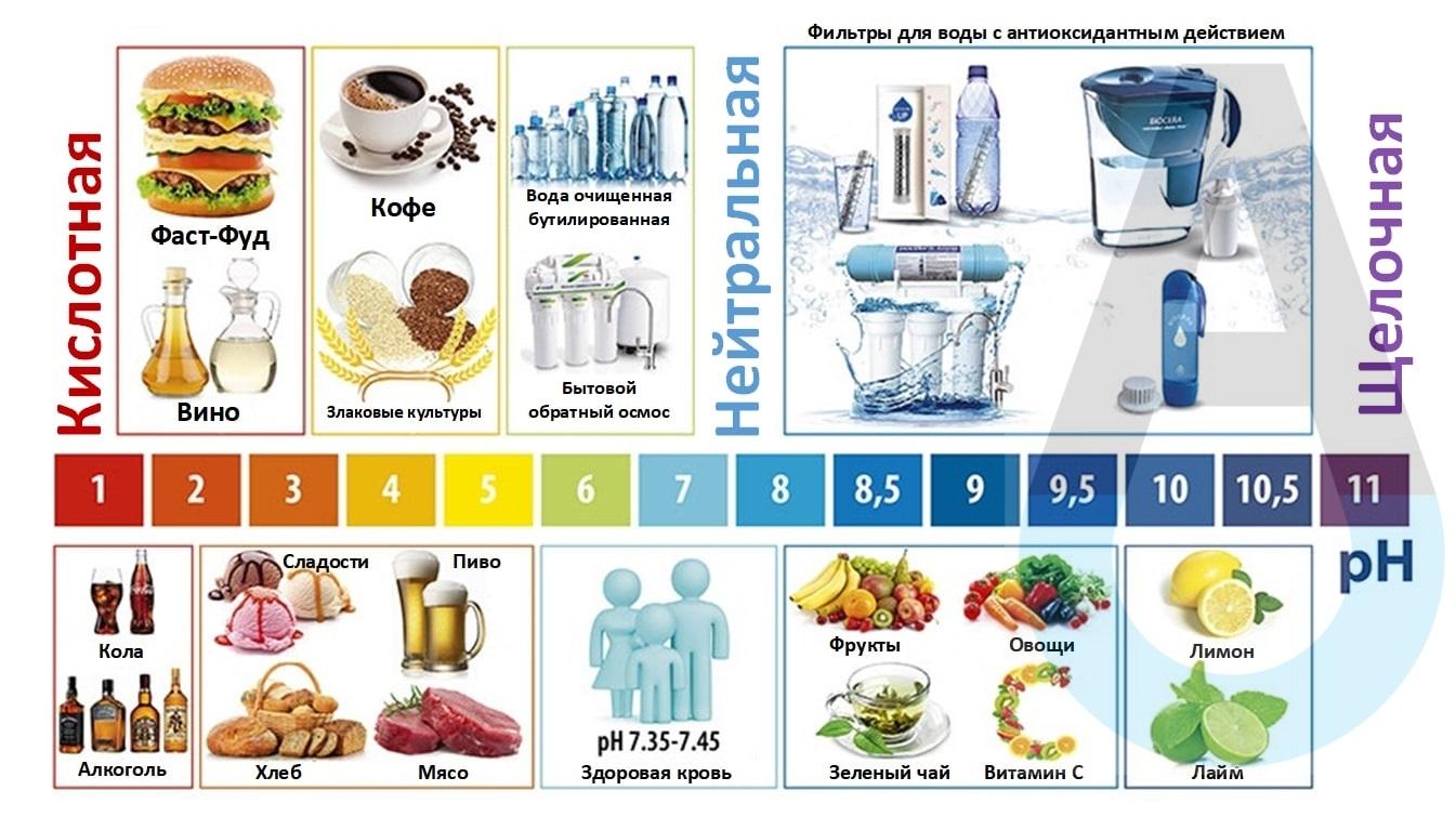 Покатель PH. Кислостность и щелочность продуктов питания