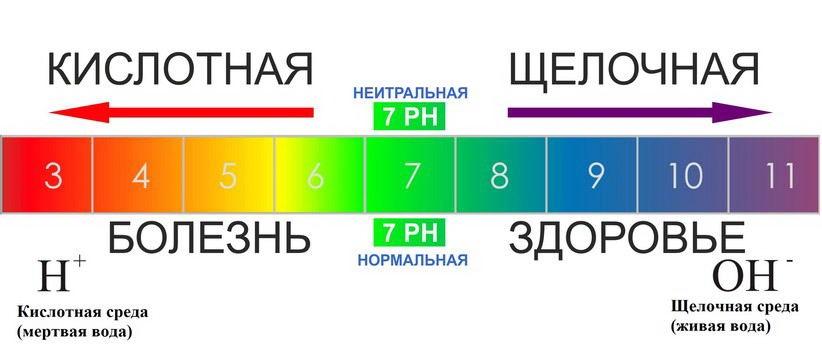 На что влияет PH воды, как измерять. Кислотная и щелочная воды
