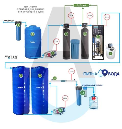 Цех производства пиьеой воды в Украине