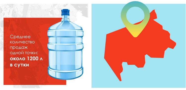 Продажа питьевой воды в Киеве. Бизнес под ключ. Оборудование